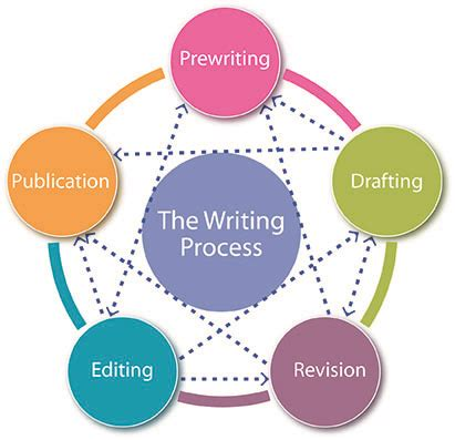 Academic writing style for reports - Unilearning Website
